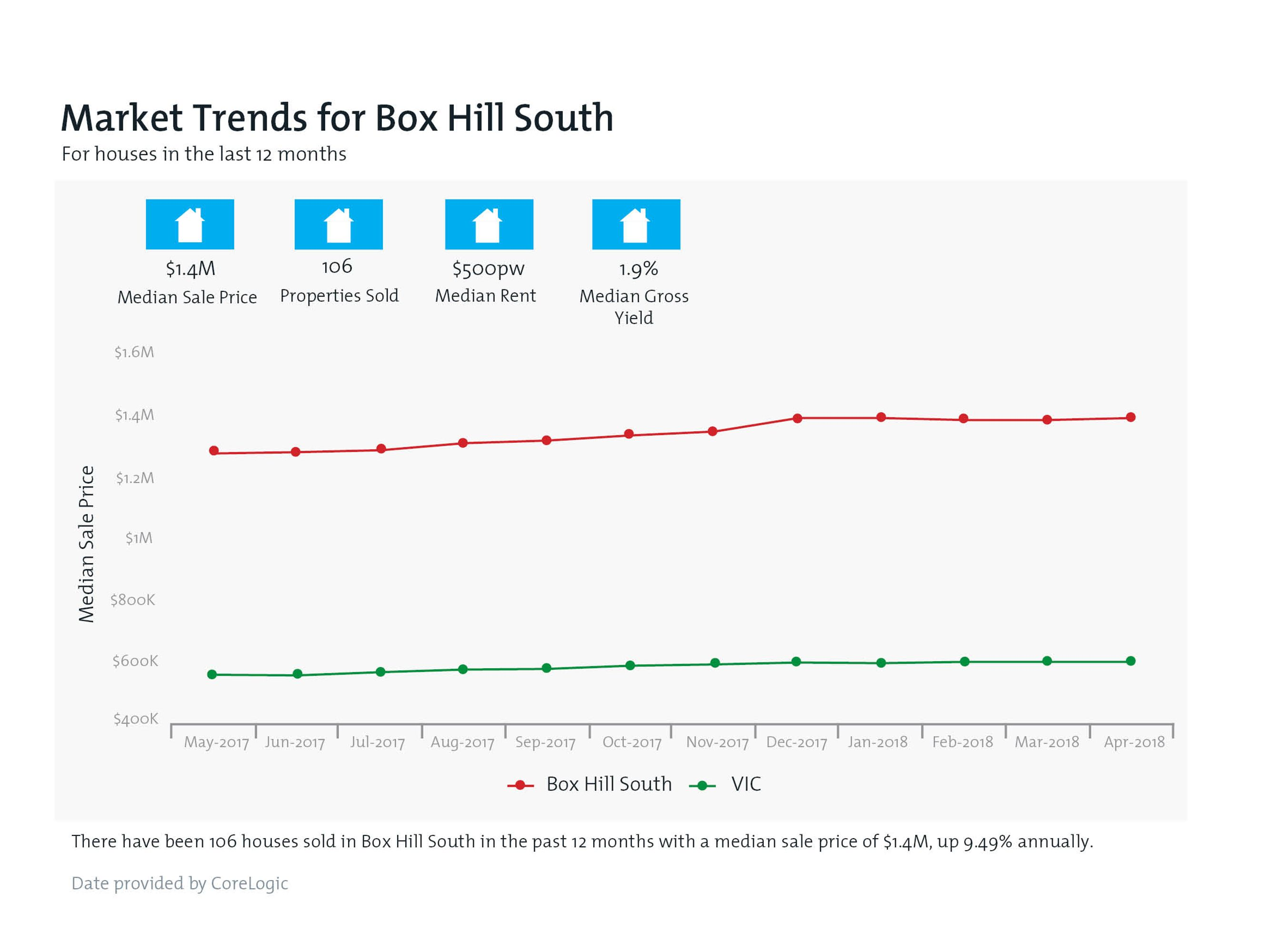 BOX HILL SOUTH Property Value Snapshot