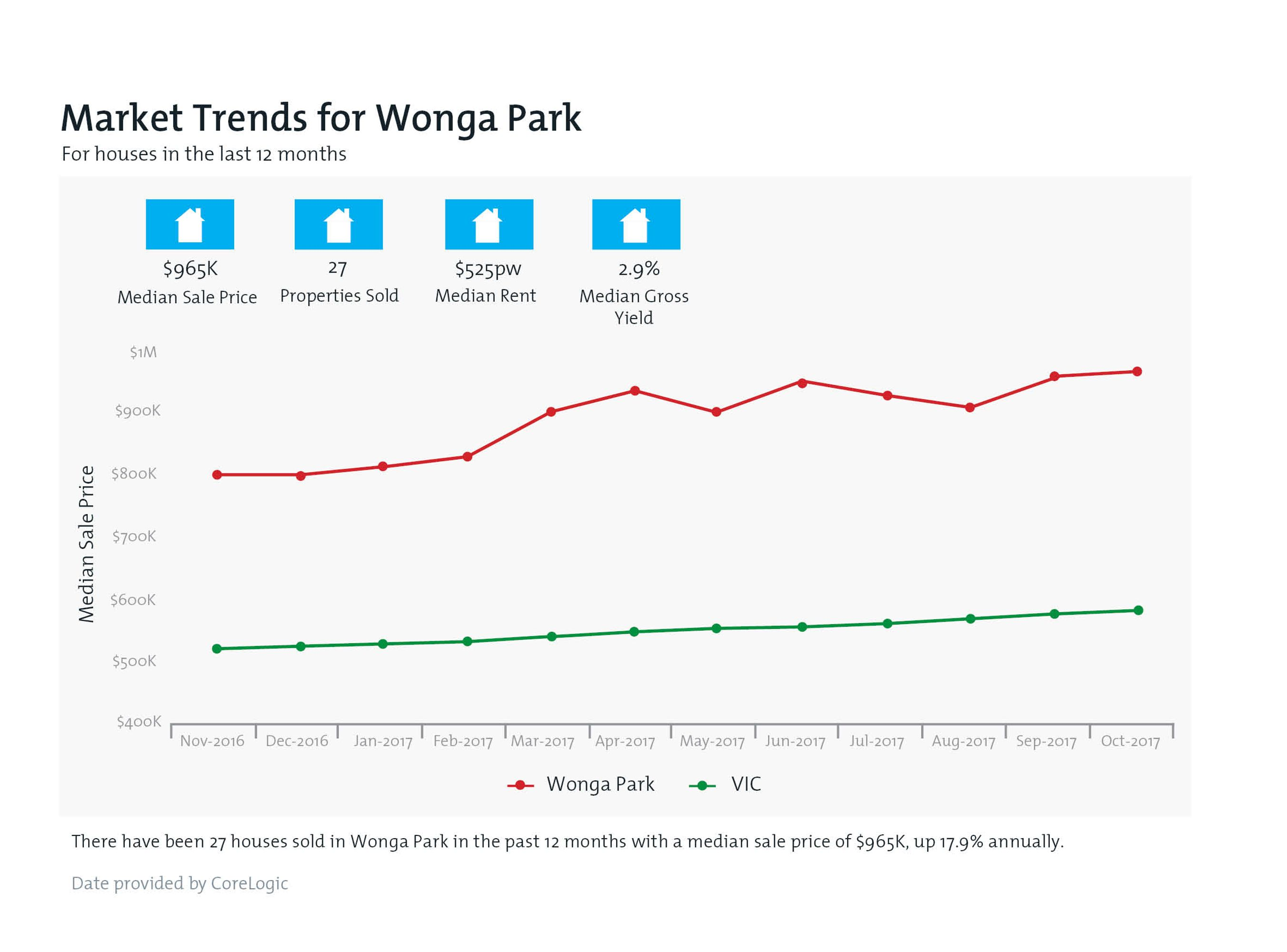 WONGA PARK Property Value Snapshot