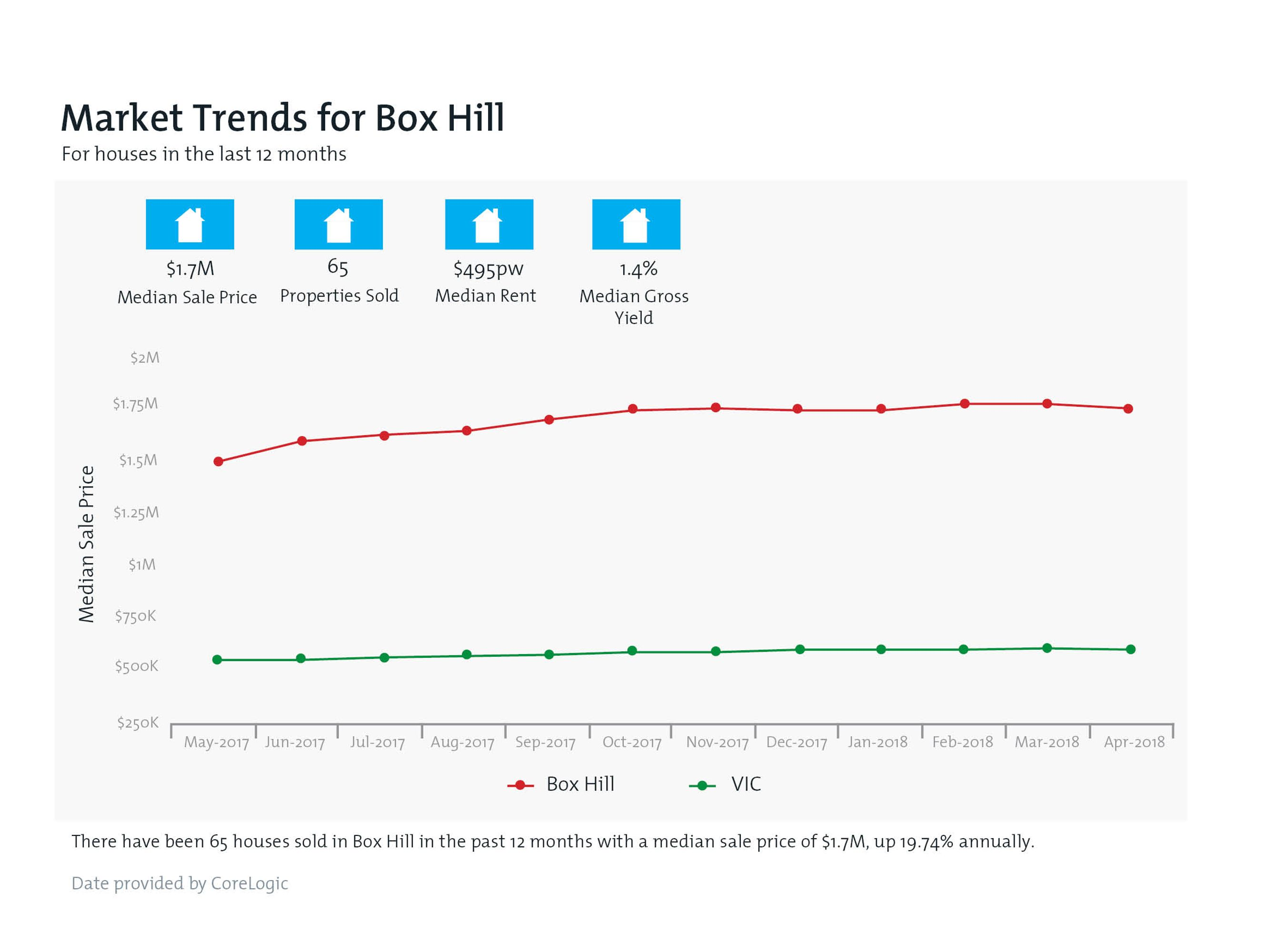 BOX HILL Property Value Snapshot