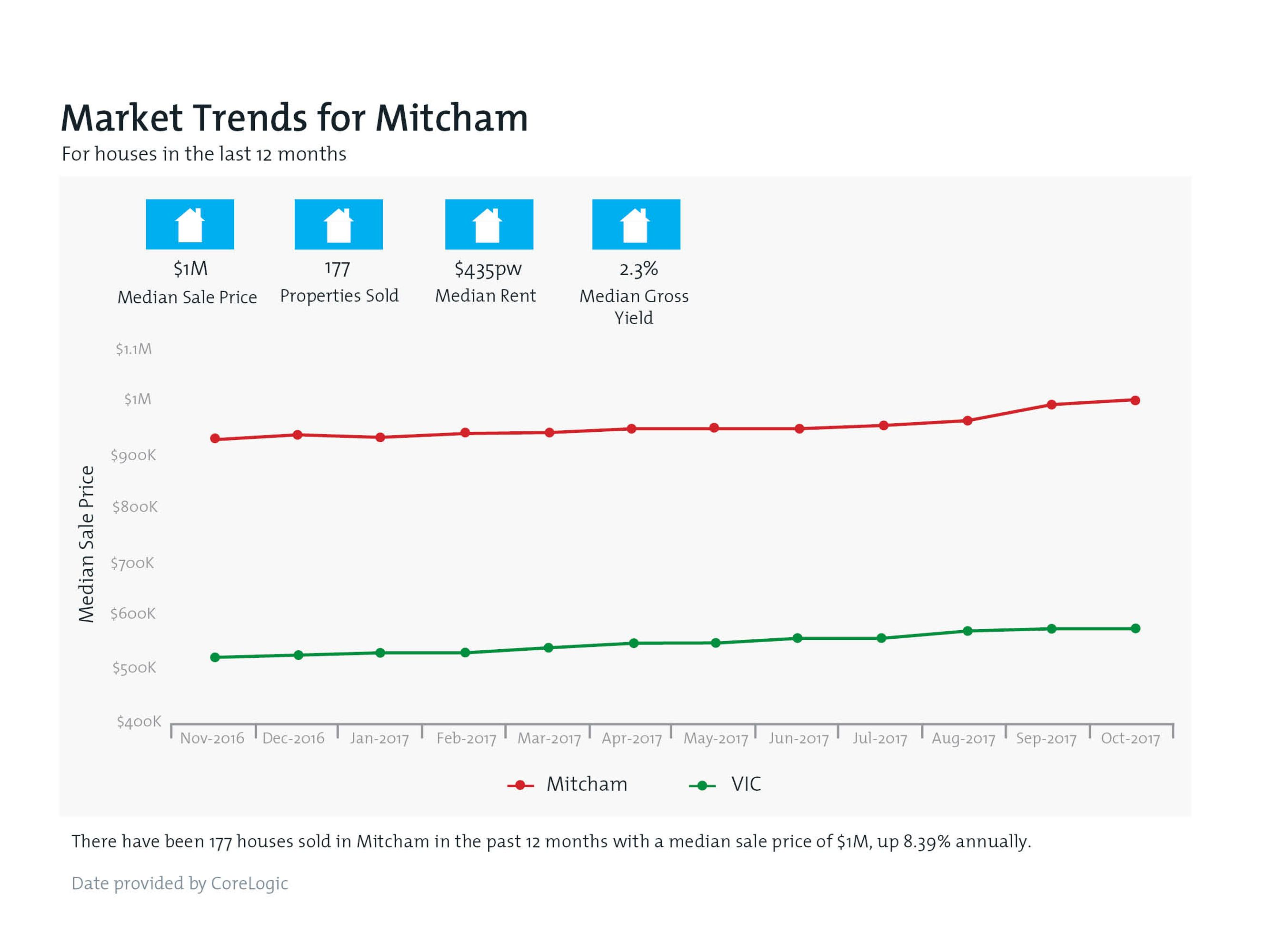 MITCHAM Property Value Snapshot