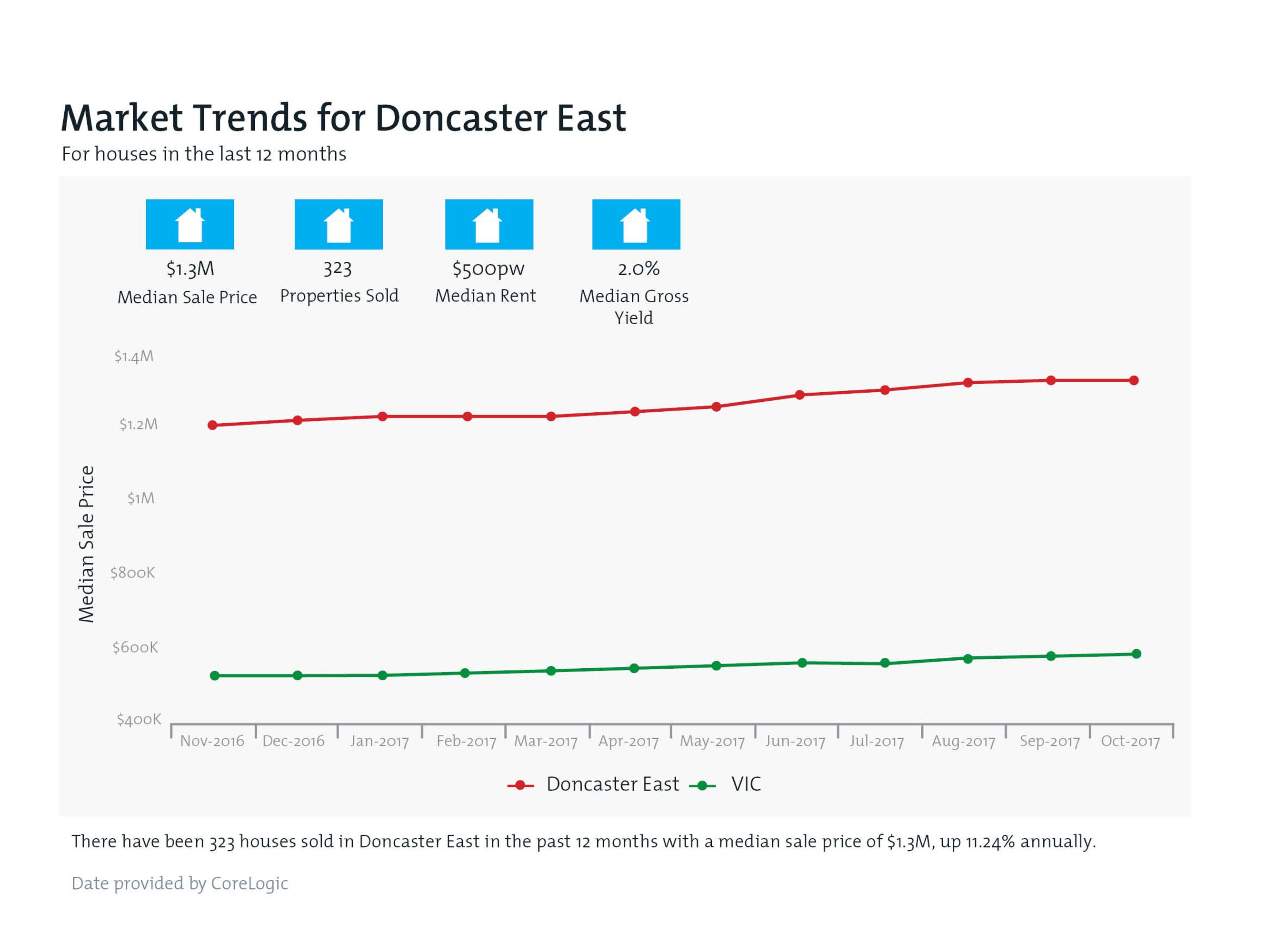 DONCASTER EAST Property Value Snapshot