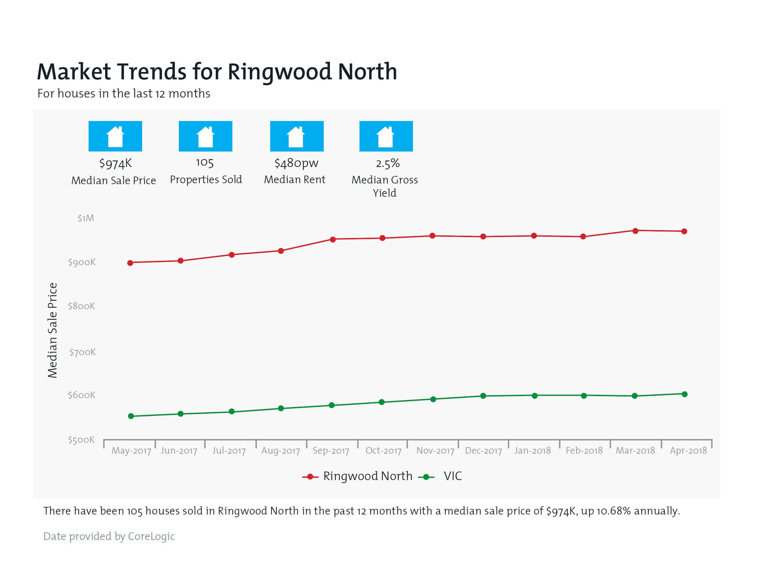 RINGWOOD NORTH Property Value Snapshot