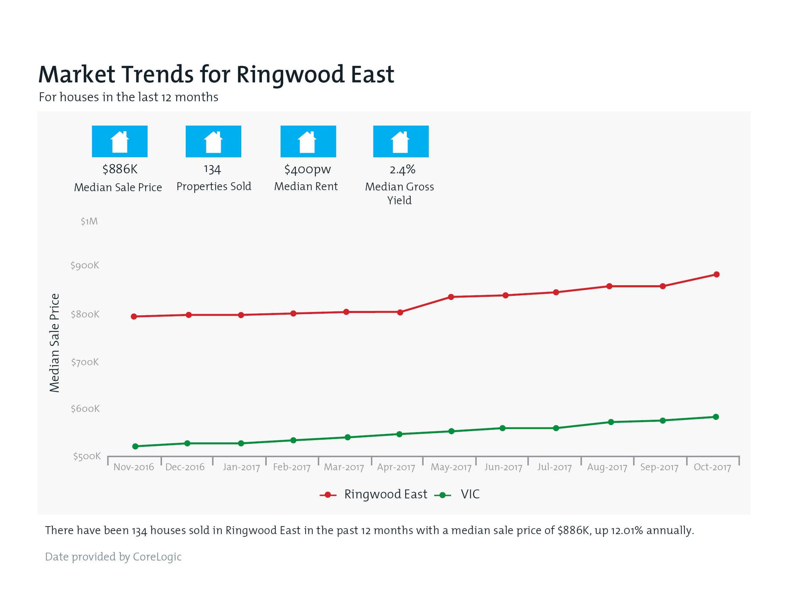 RINGWOOD EAST Property Value Snapshot