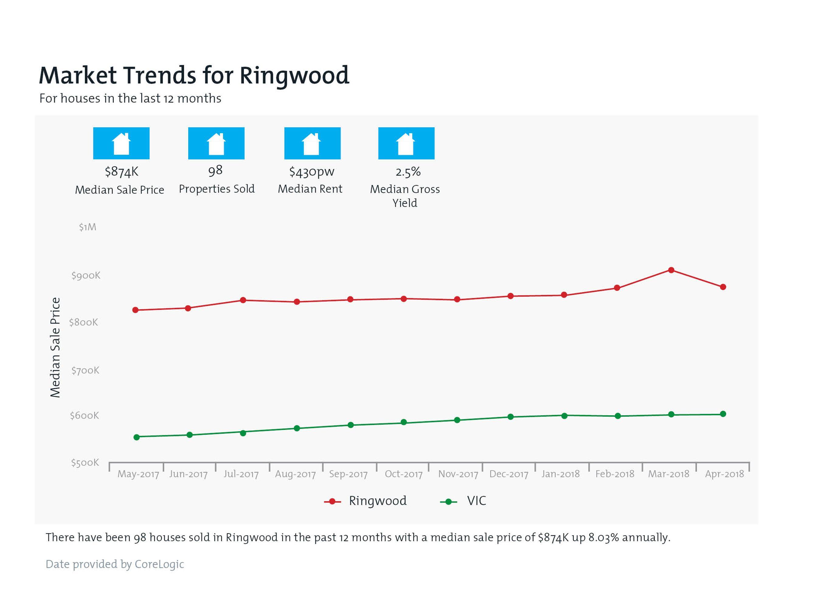 RINGWOOD Property Value Snapshot